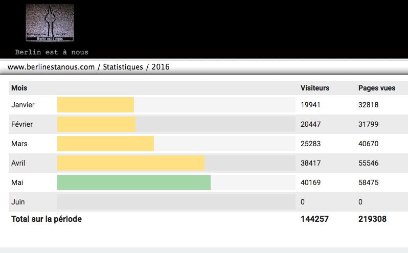 40 000 visites mensuelles 1